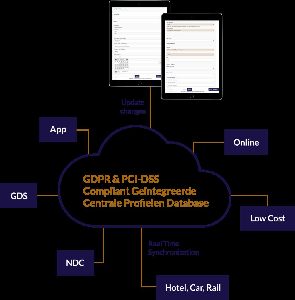 Infographic Profile Database